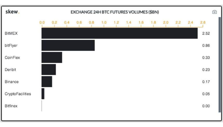 bitcoin, binance, bitmex