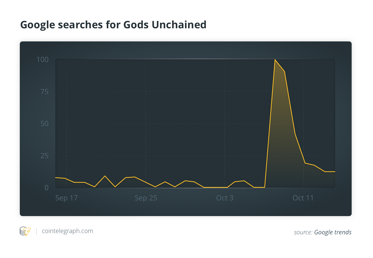 Google searches for Gods Unchained