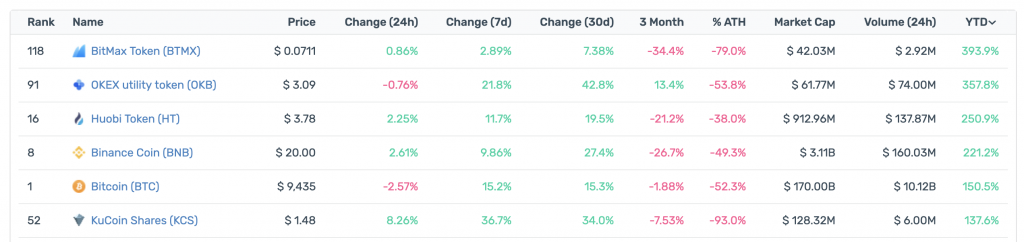 Exchange Tokens Have Outperformed BTC This Year