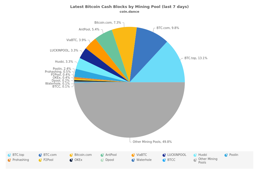 Stealth Miners on the BCH Network Attract Scrutiny
