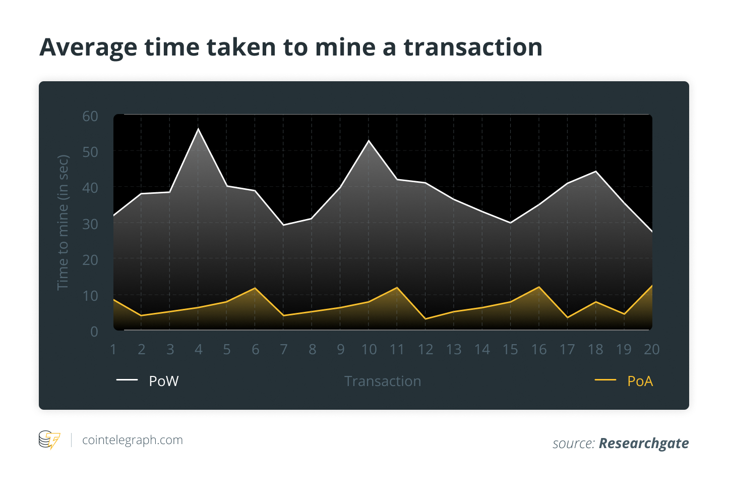 Average time to mine a transaction