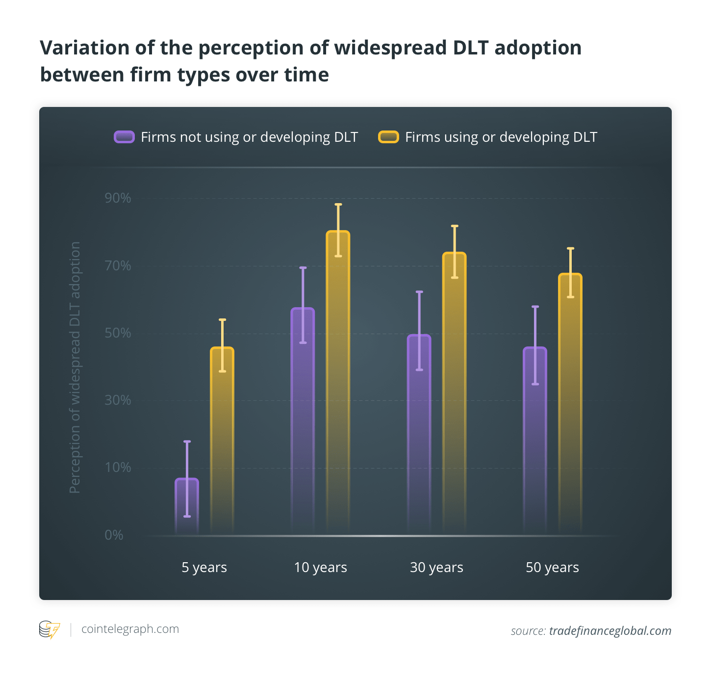 Variation of the perception of widespread DLT adoption between firm types over time