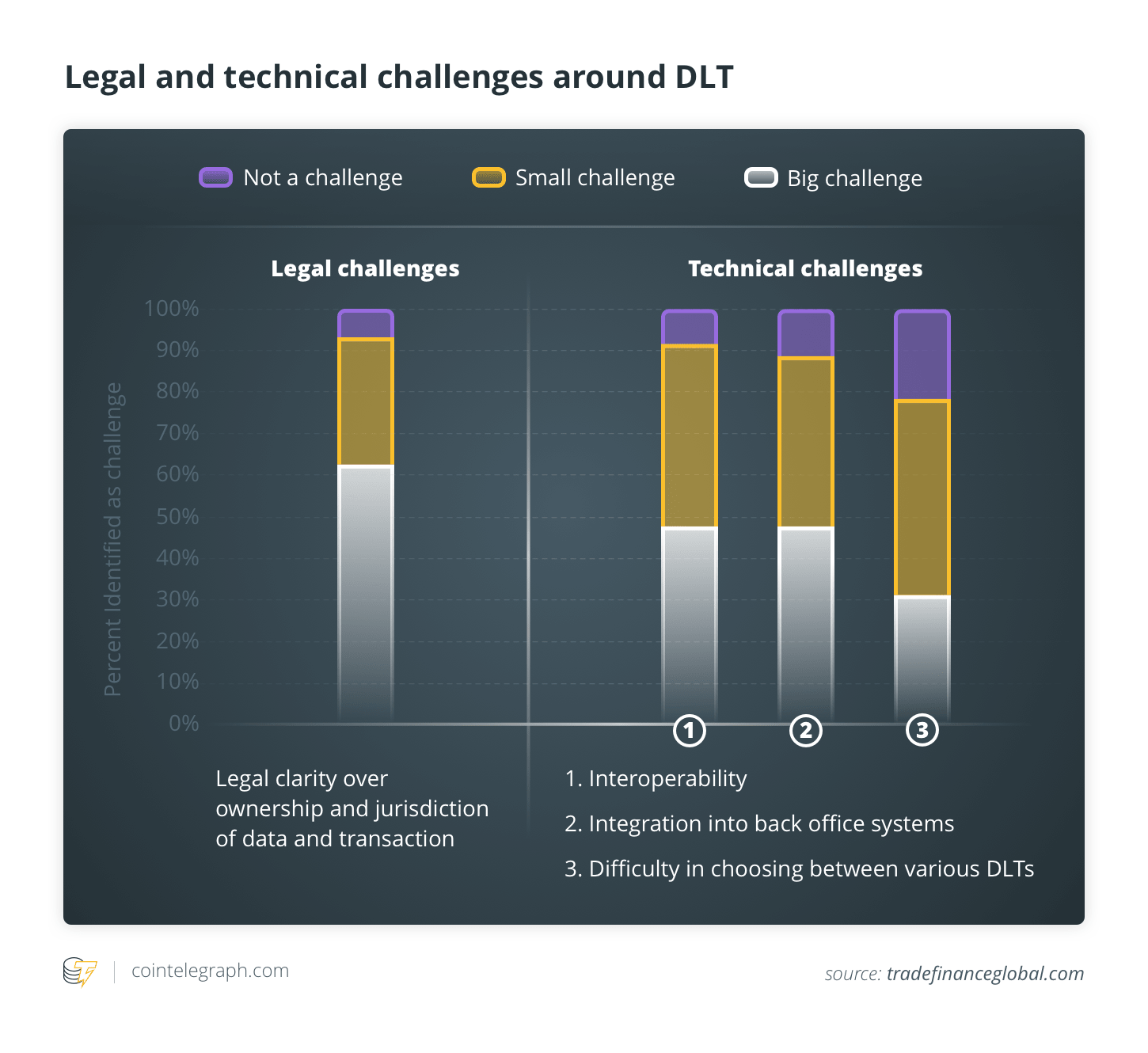 Legal and technical challenges around DLT