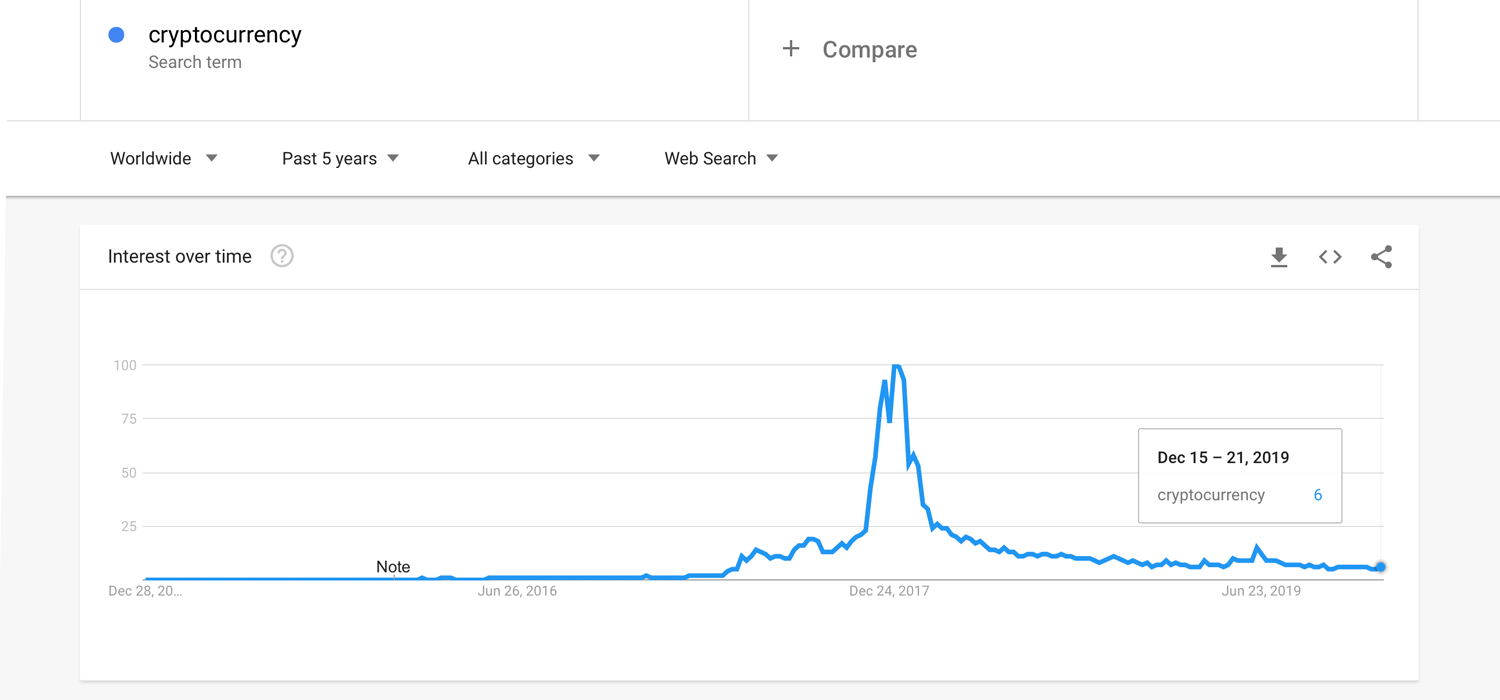 2019 Google and Yahoo Searches for Bitcoin Decline Significantly