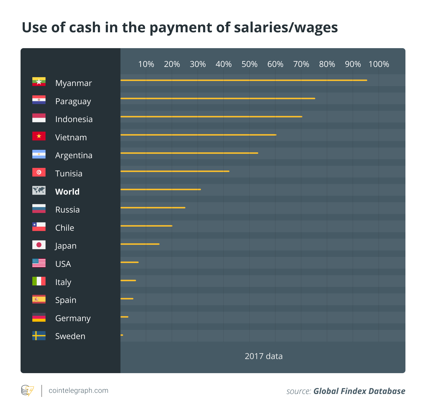 Use of cash in the payment of salaries/wages