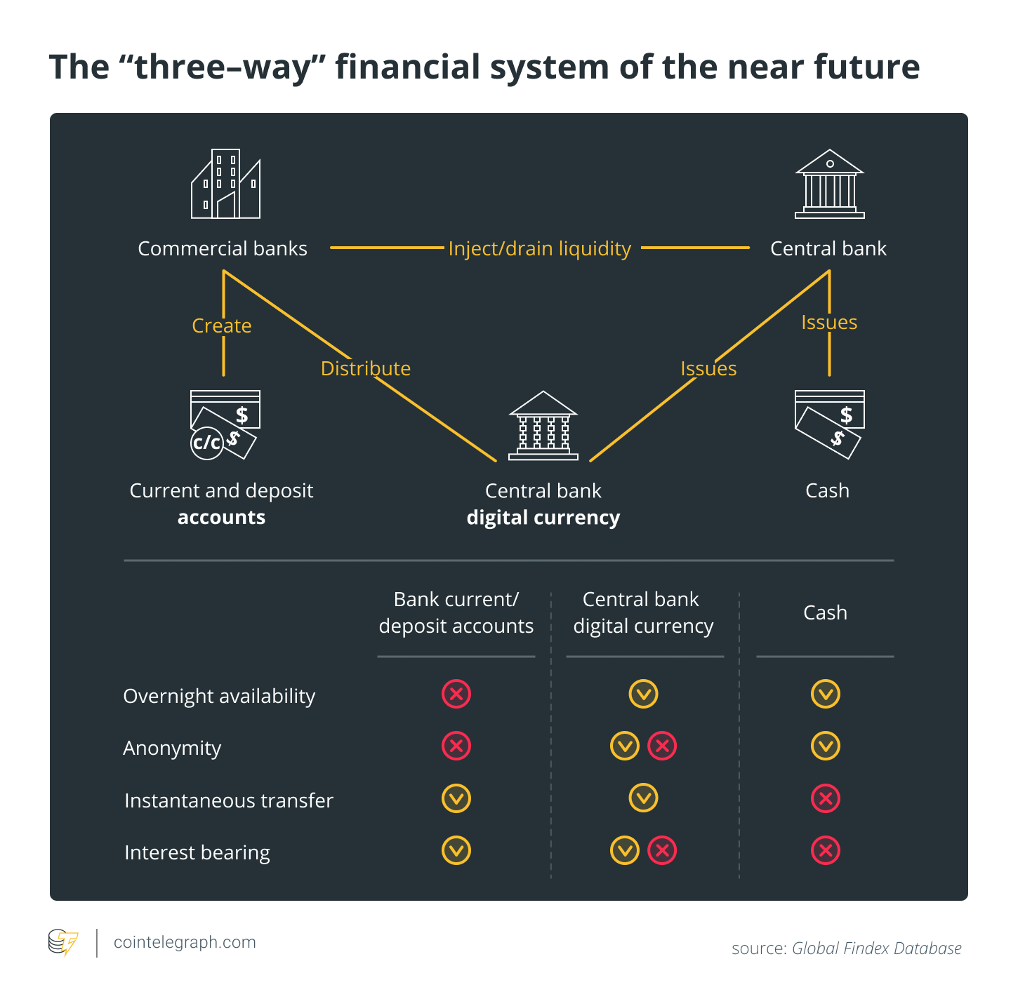 "The ""three-way"" financial system of the near future"
