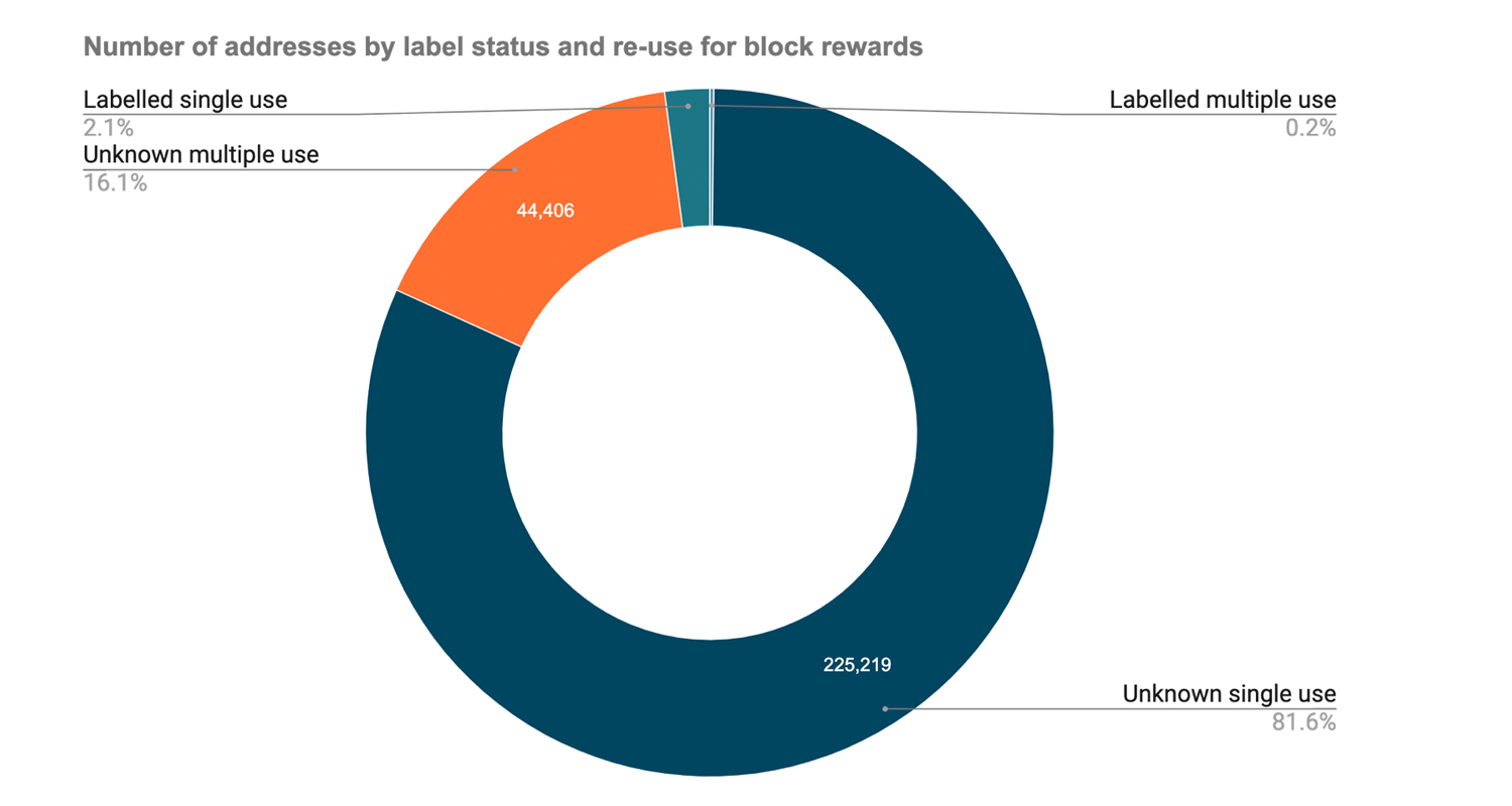 Five Mining Operations Command More Than 50% of BTC's Network Hashrate