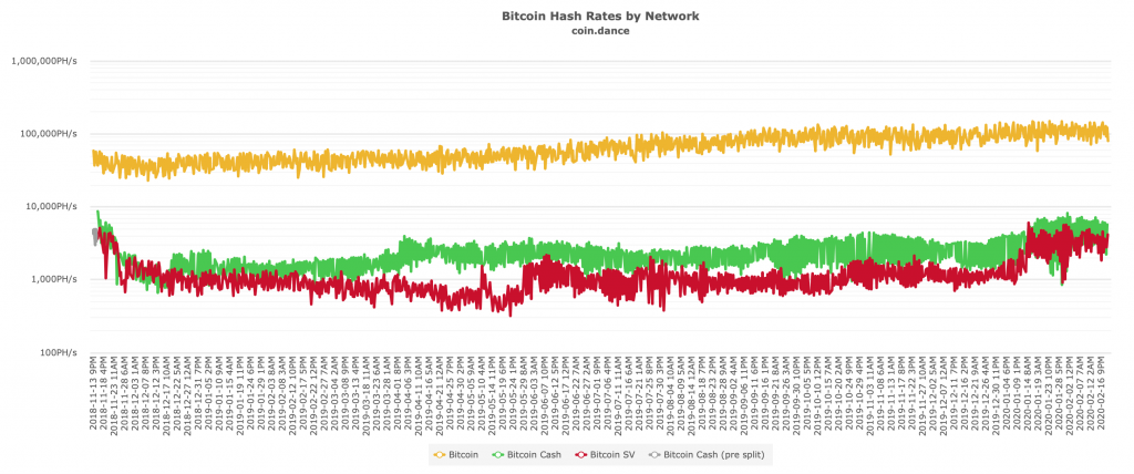 How to Check the Bitcoin Price, Hashrate, Data – The 21 Best Monitoring Sites