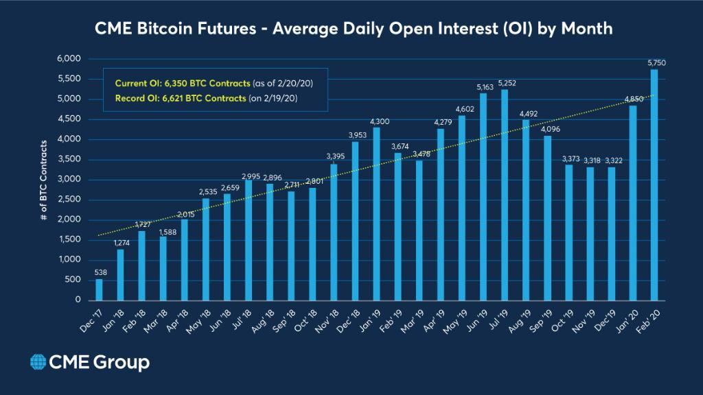 Record Breaking Interest - Observing the Predictive Power of Bitcoin Futures Over BTC Spot Prices