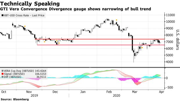 GTI Vera Convergence Divergence gauge shows narrowing of bull trend