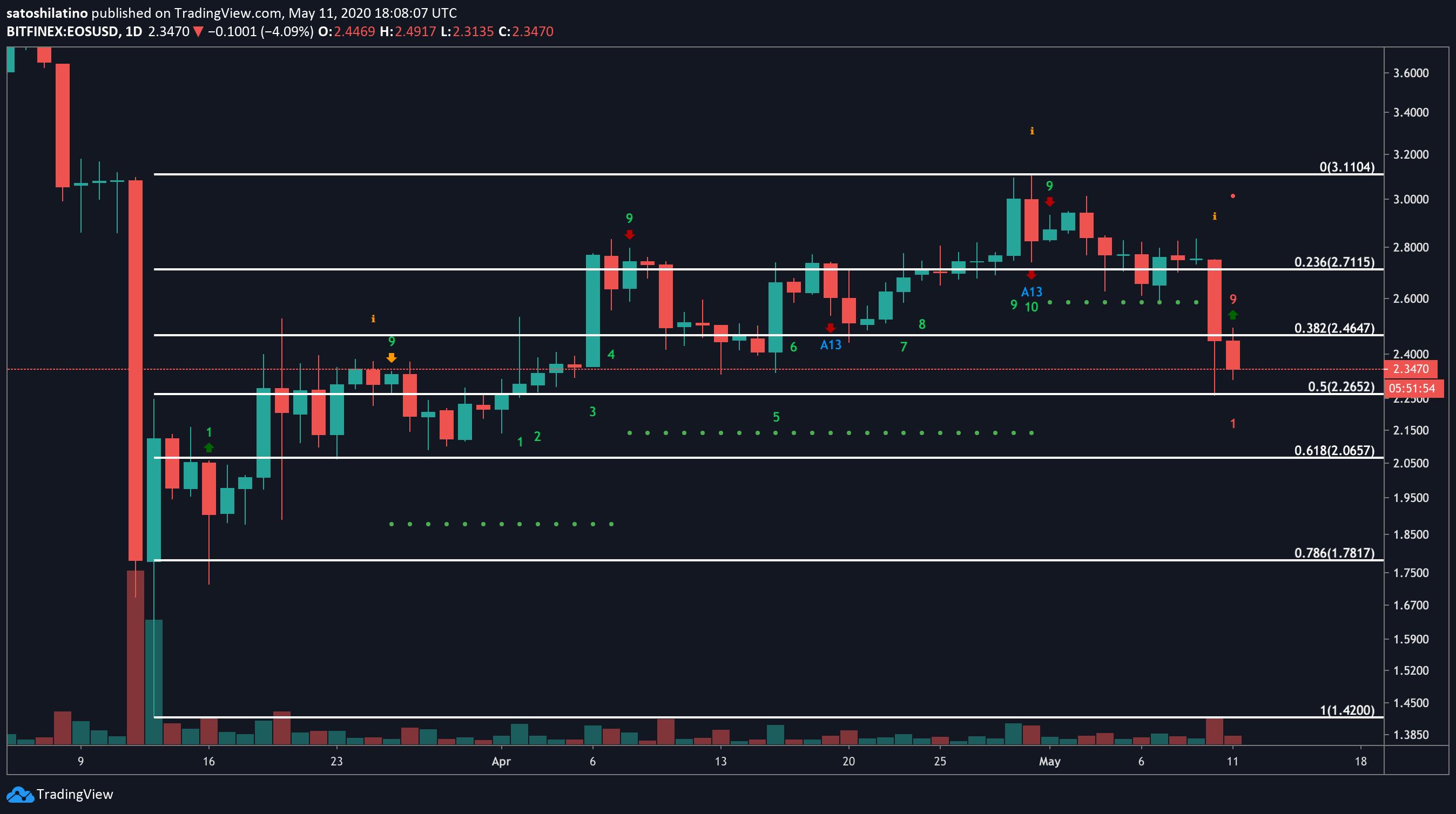 EOS US dollar price chart
