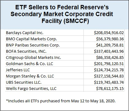 Limitless Bailouts: US Federal Reserve Announces Billion-Dollar Corporate Bond Purchase Program