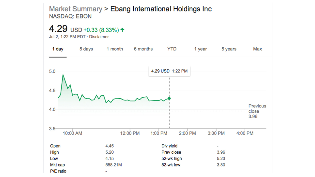 Mining Company Ebang's Stock Listed on Nasdaq Down 11%, Firm Plans to Launch Offshore Exchange
