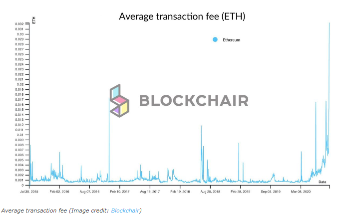 Defi Boom Pushing up ETH Gas Fees, Threatens Viability of Smart Contracts