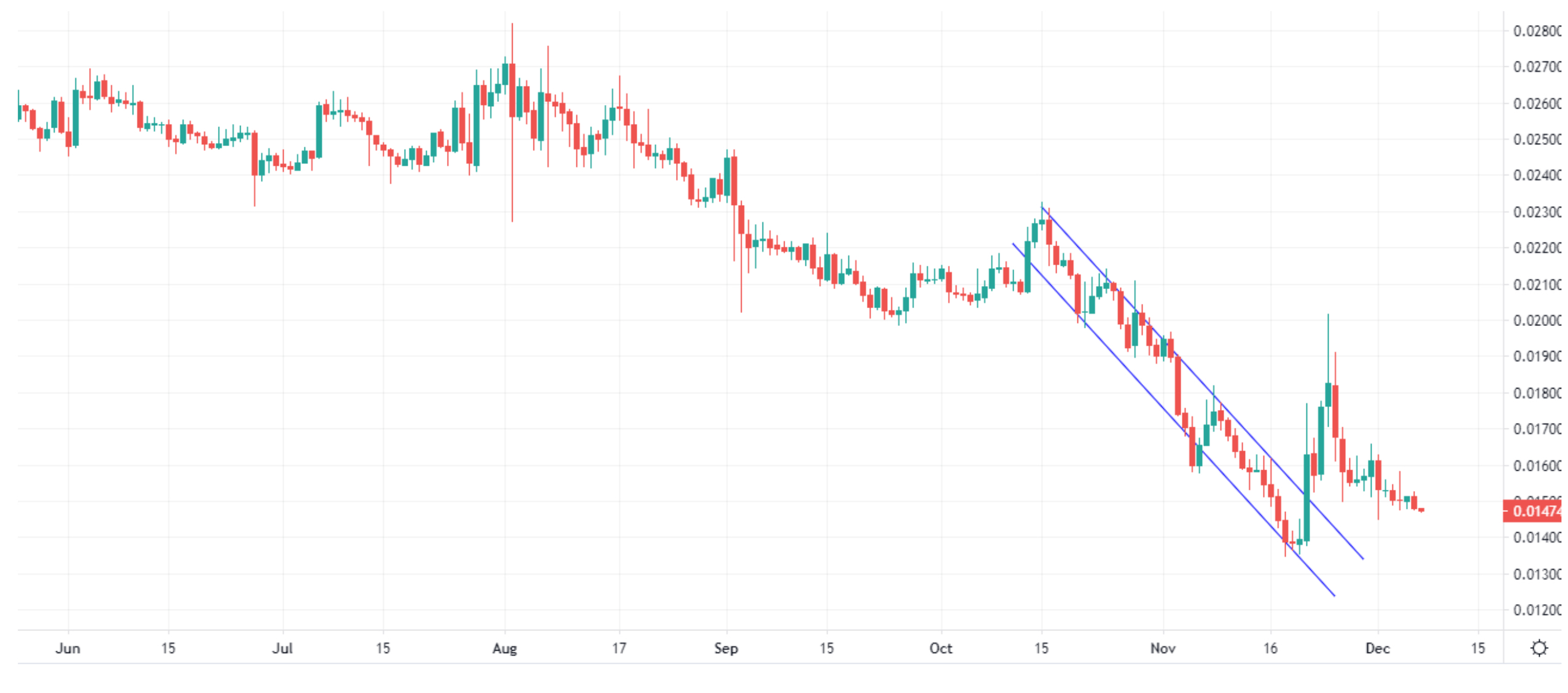 Market Watch by Fyookball: Price Is in a Tight Channel