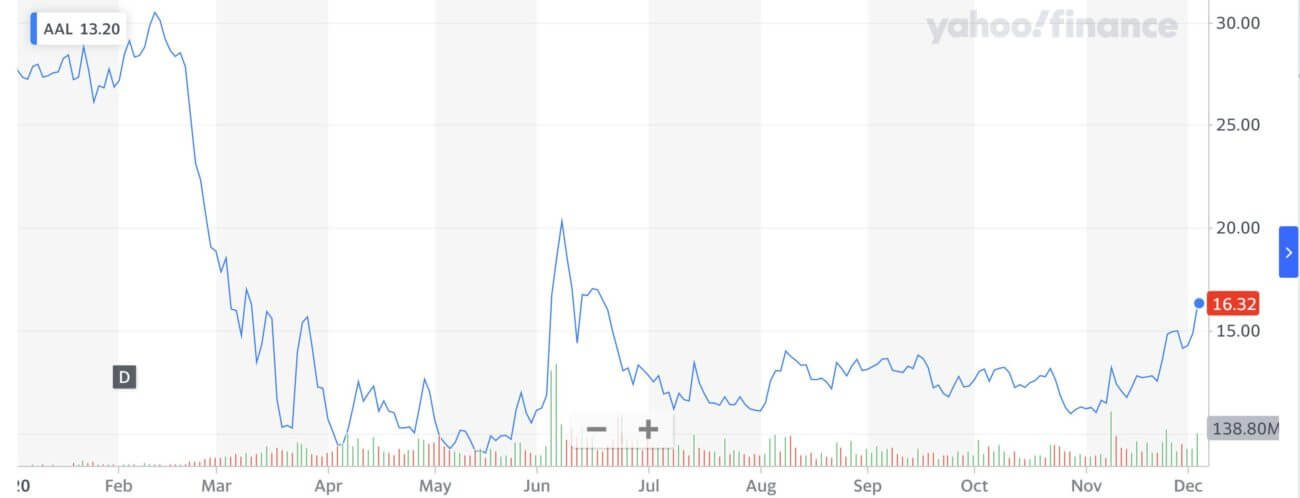 American Airlines, Stock Market