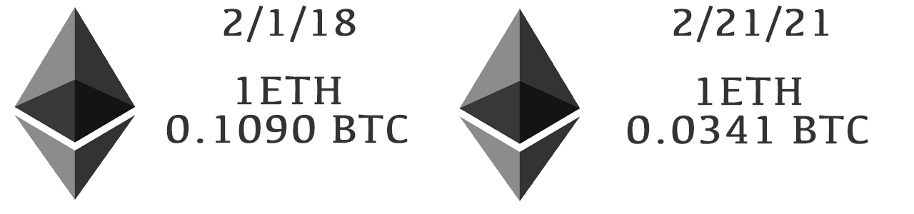 Pricing Gold, Food, and Altcoins With the BTC Denominator: How to Measure an Asset's Worth in Bitcoin