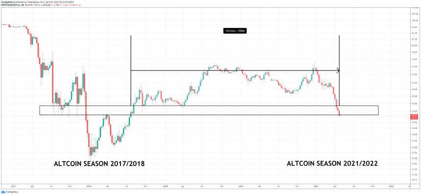 bitcoin dominance altcoin season