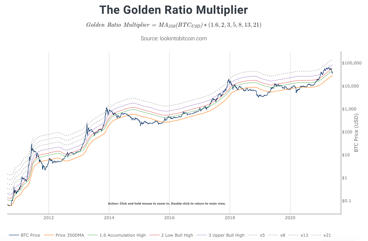 Spiral Out — Using the Golden Ratio and Fibonacci sequence to Predict Bitcoin Price Cycles