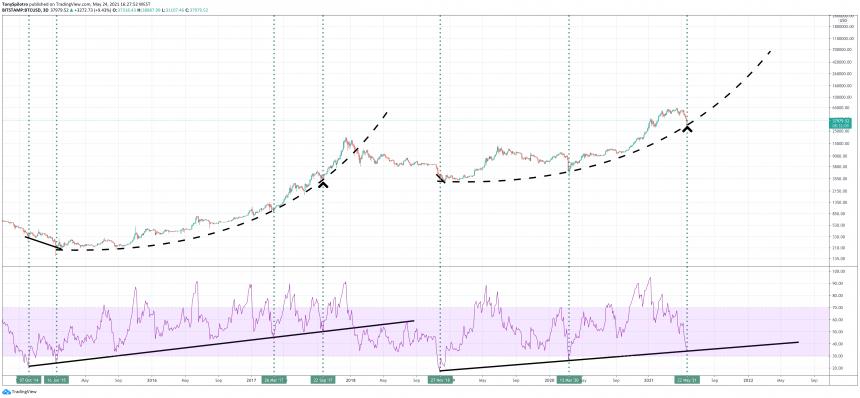 bitcoin bull market RSI