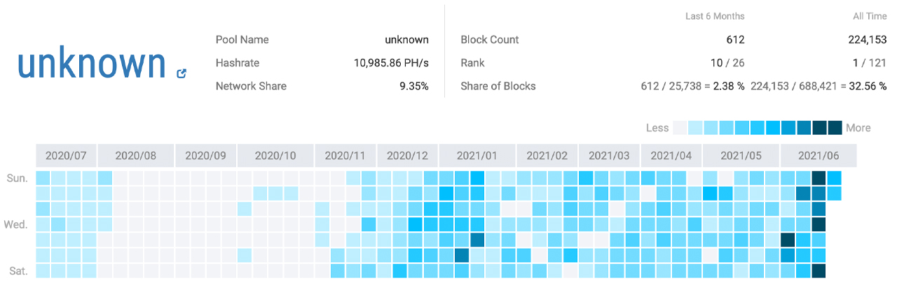 As China Cracks Down on Bitcoin Miners, Stealth Miners and Mystery Hashrate Return