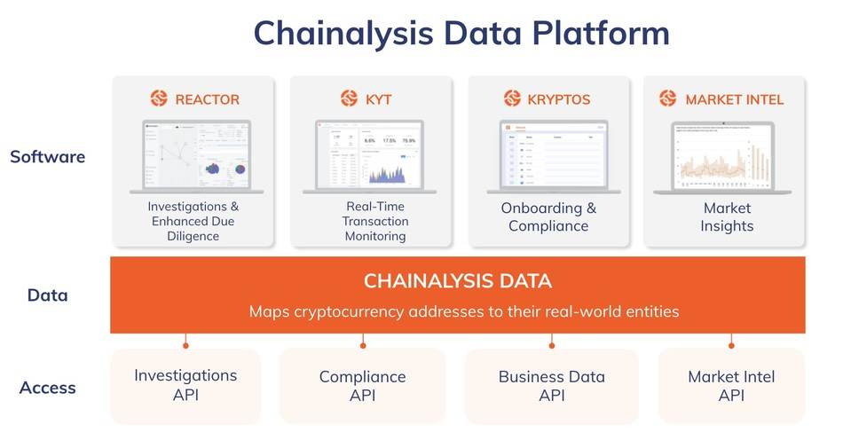 Blockchain Surveillance Firm Chainalysis Raises $100 Million,