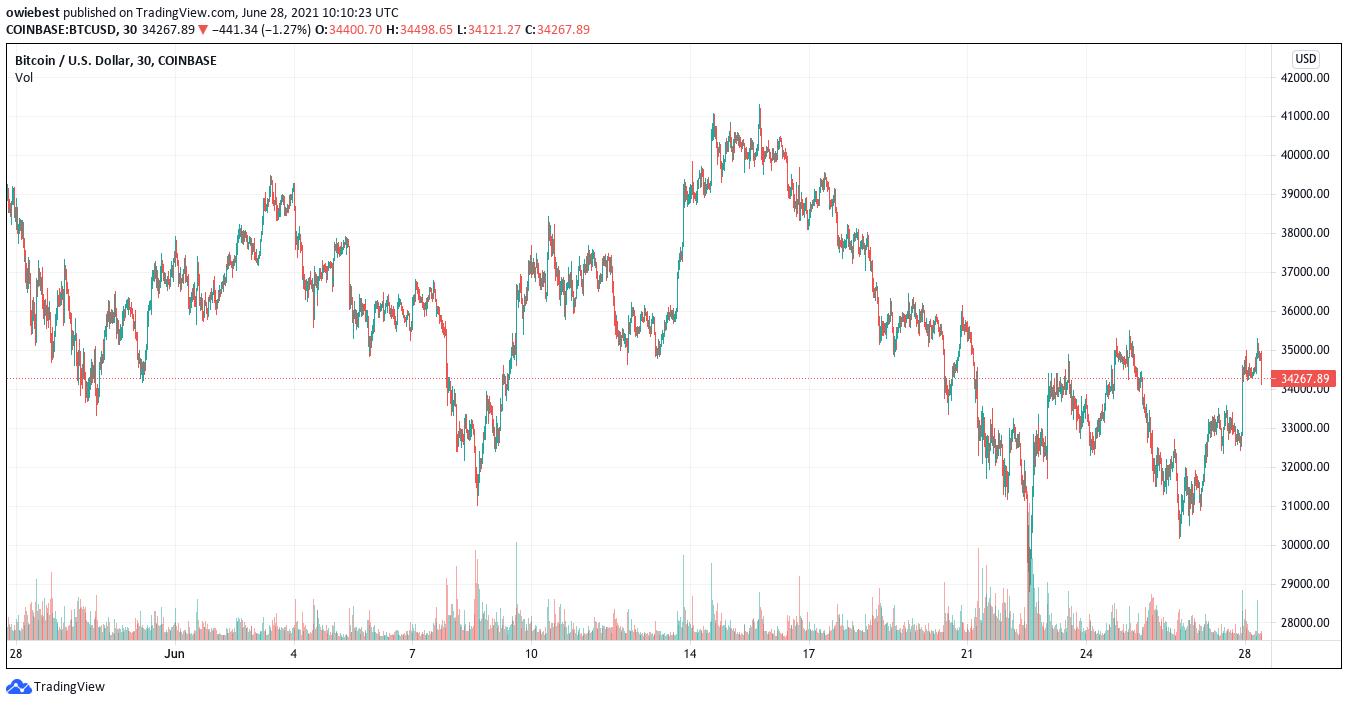 Bitcoin price chart from TradingViwe.com