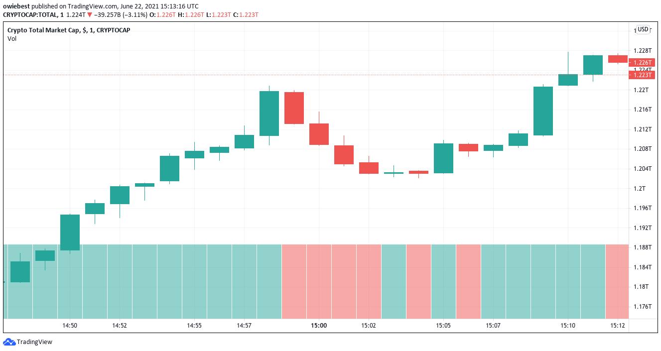 Total crypto market capitalization from TradingView.com