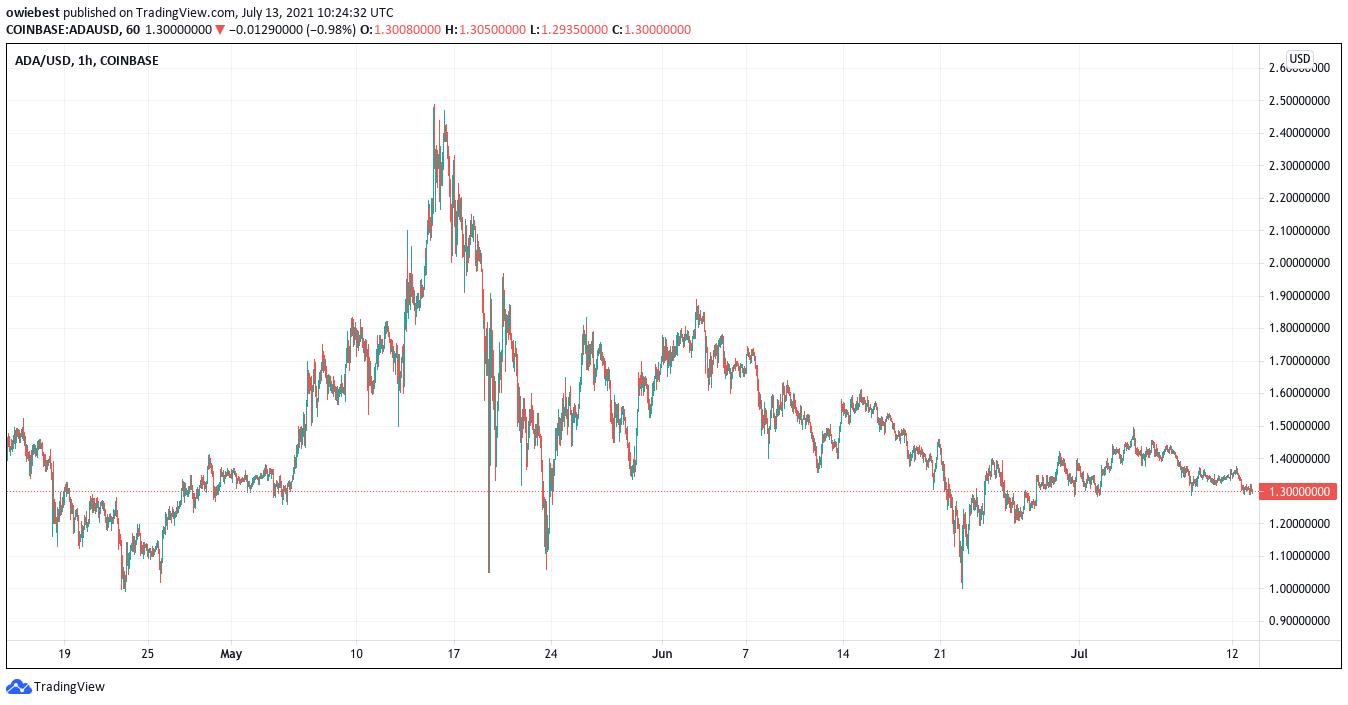 Cardano chart from TradingView.com