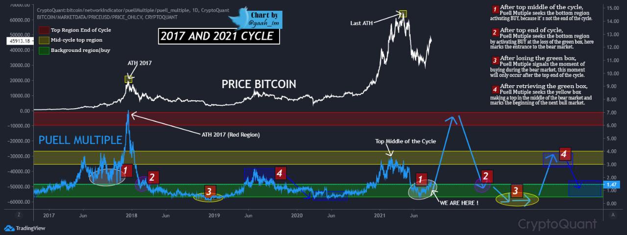 Bitcoin 2017, 2021