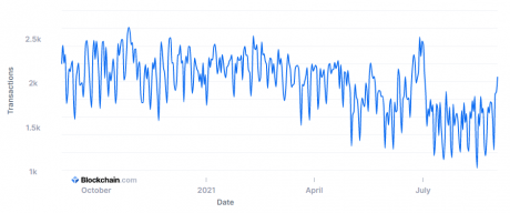 Bitcoin Transactions Count