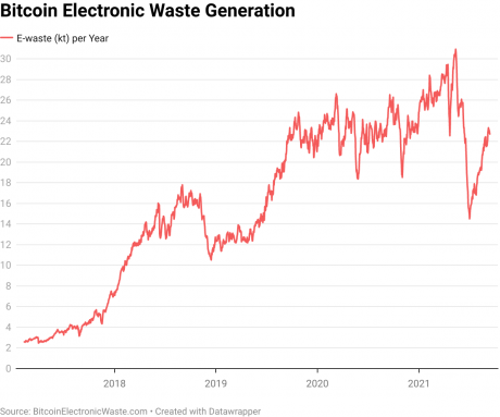 bitcoin electronic waste generation